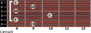 C#maj9 for guitar on frets 9, 8, 10, 8, 9, 8