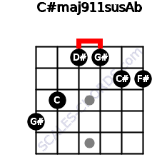 C#maj9/11sus/Ab for guitar on frets 4, 3, 1, 1, 2, 2
