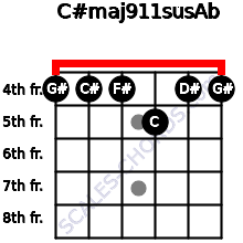 C#maj9/11sus/Ab for guitar on frets 4, 4, 4, 5, 4, 4