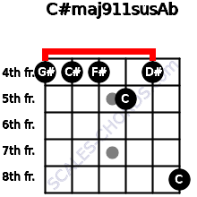C#maj9/11sus/Ab for guitar on frets 4, 4, 4, 5, 4, 8