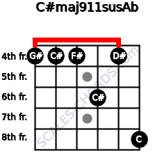 C#maj9/11sus/Ab for guitar on frets 4, 4, 4, 6, 4, 8