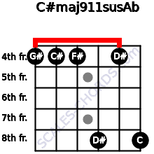 C#maj9/11sus/Ab for guitar on frets 4, 4, 4, 8, 4, 8