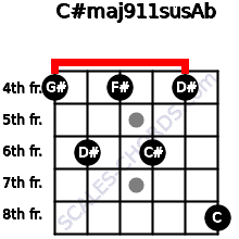 C#maj9/11sus/Ab for guitar on frets 4, 6, 4, 6, 4, 8