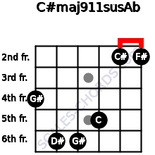 C#maj9/11sus/Ab for guitar on frets 4, 6, 6, 5, 2, 2