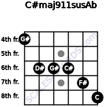 C#maj9/11sus/Ab for guitar on frets 4, 6, 6, 6, 7, 8