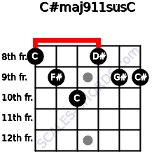 C#maj9/11sus/C for guitar on frets 8, 9, 10, 8, 9, 9