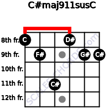 C#maj9/11sus/C for guitar on frets 8, 9, 11, 8, 9, 9