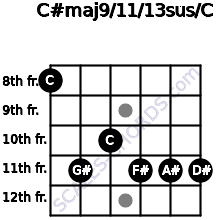 C#maj9/11/13sus/C for guitar on frets 8, 11, 10, 11, 11, 11