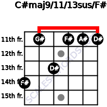 C#maj9/11/13sus/F# for guitar on frets 14, 11, 13, 11, 11, 11
