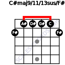 C#maj9/11/13sus/F# for guitar on frets 2, 1, 1, 1, 1, 2