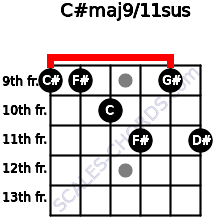 C#maj9/11sus for guitar on frets 9, 9, 10, 11, 9, 11