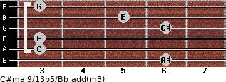 C#maj9/13b5/Bb add(m3) guitar chord