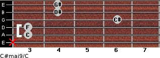 C#maj9/C for guitar on frets x, 3, 3, 6, 4, 4