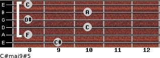 C#maj9#5 for guitar on frets 9, 8, 10, 8, 10, 8