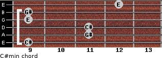 C#min for guitar on frets 9, 11, 11, 9, 9, 12