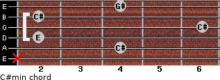 C#min for guitar on frets x, 4, 2, 6, 2, 4
