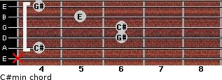 C#min for guitar on frets x, 4, 6, 6, 5, 4