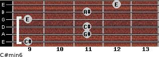 C#min6 for guitar on frets 9, 11, 11, 9, 11, 12