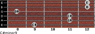 C#minor9 for guitar on frets 9, 11, 11, 8, 12, 12