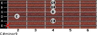 C#minor9 for guitar on frets x, 4, 2, 4, 4, 4