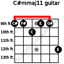C#m(maj11) for guitar on frets 9, 9, 10, 9, 9, 12