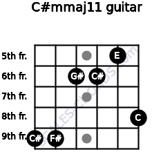 C#m(maj11) for guitar on frets 9, 9, 6, 6, 5, 8