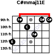 C#m(maj11)/E for guitar on frets 12, 9, 10, 11, 9, 9
