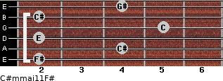 C#m(maj11)/F# for guitar on frets 2, 4, 2, 5, 2, 4