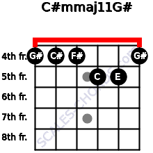 C#m(maj11)/G# for guitar on frets 4, 4, 4, 5, 5, 4