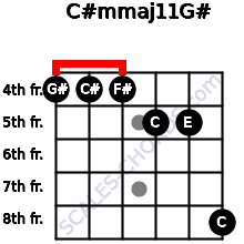 C#m(maj11)/G# for guitar on frets 4, 4, 4, 5, 5, 8