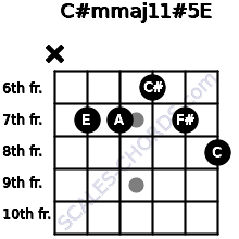 C#m(maj11)#5/E for guitar on frets x, 7, 7, 6, 7, 8