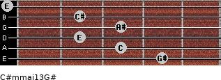 C#m(maj13)/G# for guitar on frets 4, 3, 2, 3, 2, 0