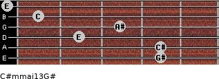 C#m(maj13)/G# for guitar on frets 4, 4, 2, 3, 1, 0