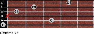 C#m(maj7)/E for guitar on frets 0, 3, x, 1, 2, 4