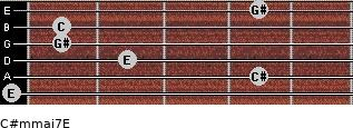 C#m(maj7)/E for guitar on frets 0, 4, 2, 1, 1, 4