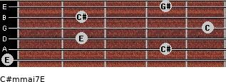 C#m(maj7)/E for guitar on frets 0, 4, 2, 5, 2, 4