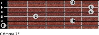 C#m(maj7)/E for guitar on frets 0, 4, 2, 5, 5, 4