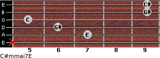 C#m(maj7)/E for guitar on frets x, 7, 6, 5, 9, 9