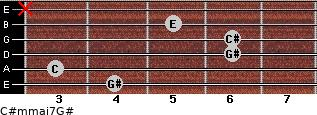 C#m(maj7)/G# for guitar on frets 4, 3, 6, 6, 5, x