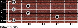 C#m(maj7)#5 for guitar on frets 9, 12, 10, 9, 10, 9