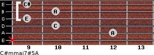 C#m(maj7)#5/A for guitar on frets x, 12, 10, 9, 10, 9