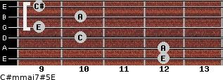 C#m(maj7)#5/E for guitar on frets 12, 12, 10, 9, 10, 9
