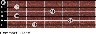 C#m(maj9/11/13)/F# for guitar on frets 2, 4, 1, 3, 1, 0