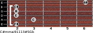 C#m(maj9/11/13)#5/Gb for guitar on frets 2, 3, 2, 2, 2, 6