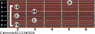 C#m(maj9/11/13)#5/Gb for guitar on frets 2, 3, 2, 3, 2, 5