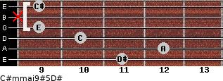 C#m(maj9)#5/D# for guitar on frets 11, 12, 10, 9, x, 9