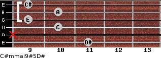 C#m(maj9)#5/D# for guitar on frets 11, x, 10, 9, 10, 9