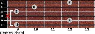 C#m#5 for guitar on frets 9, 12, x, 9, 10, 12