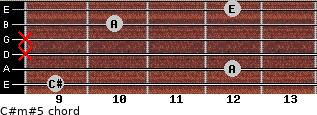 C#m#5 for guitar on frets 9, 12, x, x, 10, 12