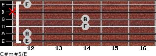 C#m#5/E for guitar on frets 12, 12, 14, 14, x, 12